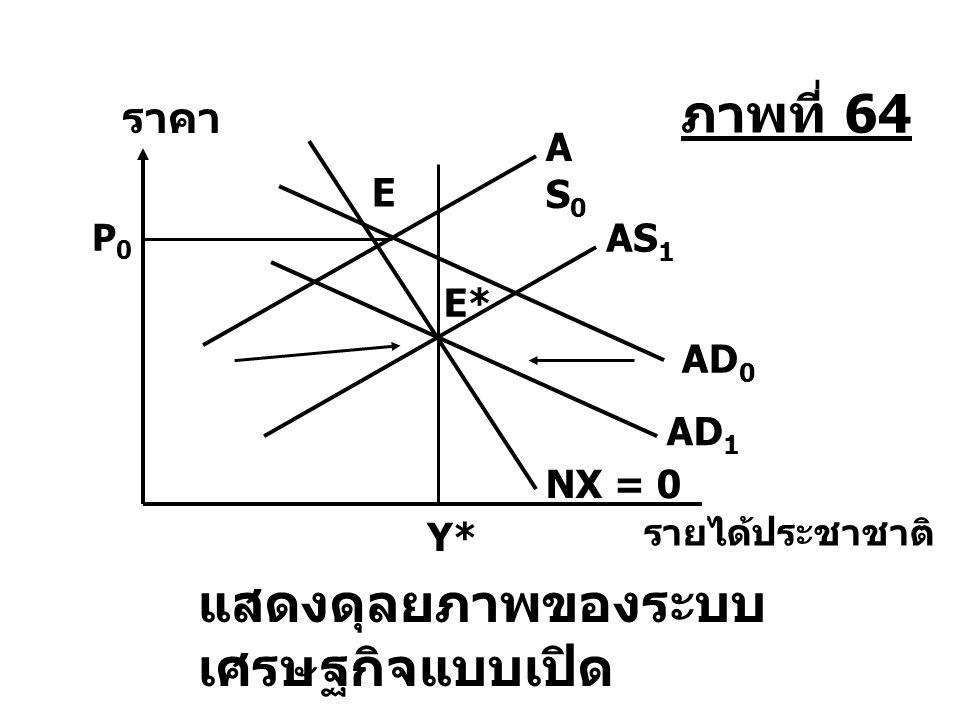 แสดงดุลยภาพของระบบ เศรษฐกิจแบบเปิด AD 0 AD 1 NX = 0 AS0AS0 E AS 1 E* P0P0 Y* รายได้ประชาชาติ ราคา ภาพที่ 64