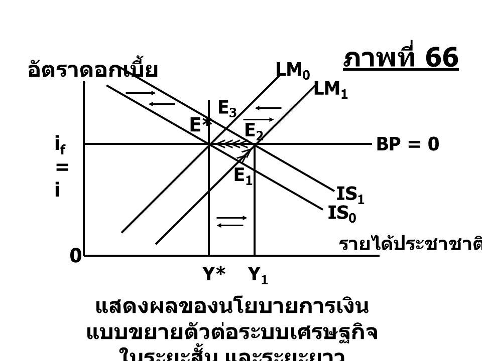 แสดงผลของนโยบายการเงิน แบบขยายตัวต่อระบบเศรษฐกิจ ในระยะสั้น และระยะยาว LM 0 E* IS 0 E3E3 IS 1 Y* E1E1 Y1Y1 0 E2E2 LM 1 > > if=iif=i BP = 0 >>>> รายได้