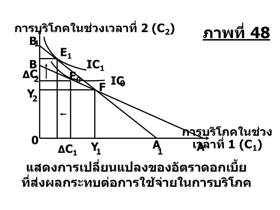 Y ˝ E ˝´˝´ E ˝˝ C = cөY + c (1 - ө) Y ´ c(1 - ө) Y ´ แสดงการเพิ่มขึ้นของค่าใช้จ่ายในการบริโภค เมื่อรายได้เพิ่มขึ้นอย่างถาวร c (1 - ө) Y 0 C = cөY + c (1 - ө) Y 0 Y 0 E 0 ´ Y E ˝ ´ E C = cY P 0 รายได้ (Y) การบริโภค (C) ภาพที่ 49