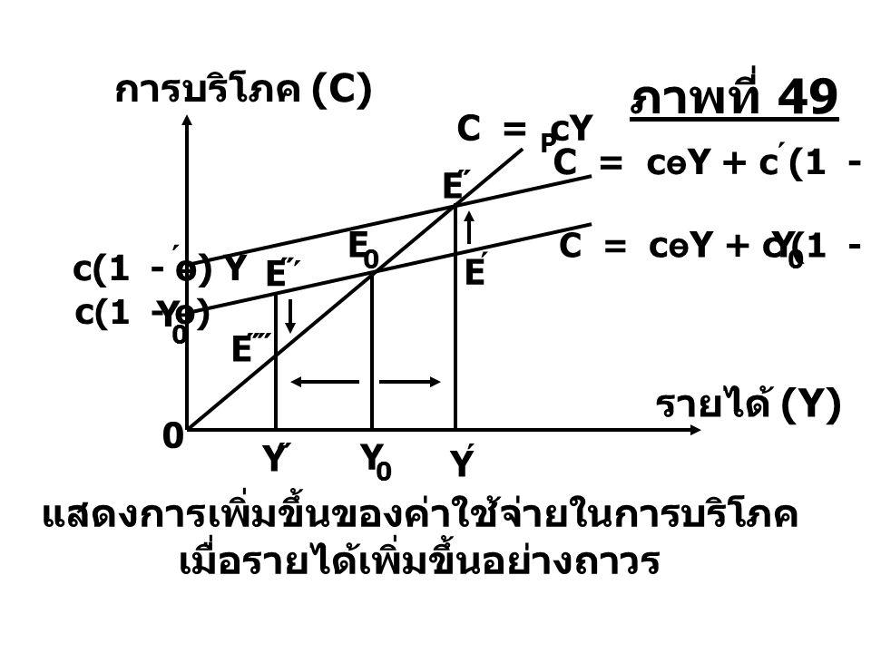 Y ˝ E ˝´˝´ E ˝˝ C = cөY + c (1 - ө) Y ´ c(1 - ө) Y ´ แสดงการเพิ่มขึ้นของค่าใช้จ่ายในการบริโภค เมื่อรายได้เพิ่มขึ้นอย่างถาวร c (1 - ө) Y 0 C = cөY + c