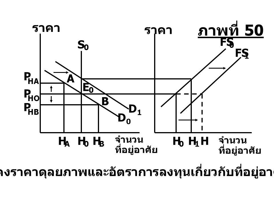 A B H 0 HH 1 H A H B P HA P HO P HB E 0 FS 0 1 ราคา จำนวน ที่อยู่อาศัย จำนวน ที่อยู่อาศัย แสดงราคาดุลยภาพและอัตราการลงทุนเกี่ยวกับที่อยู่อาศัย D0D0 D1