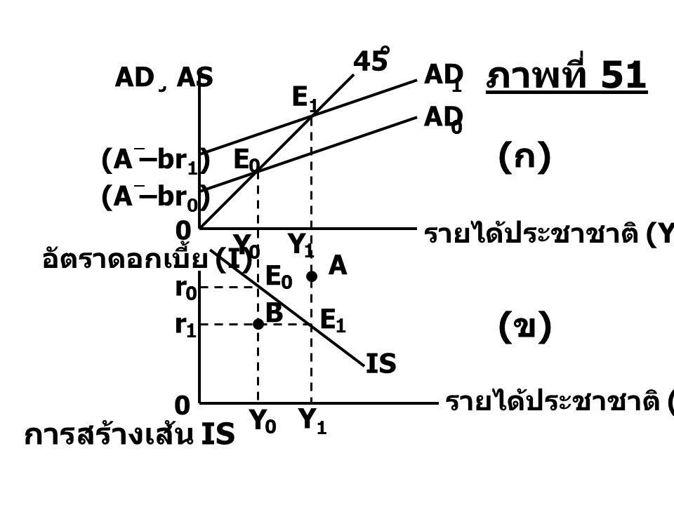 Y 1 Y 0 r 0 r0r0 E 0 0 0 0 Y 0 Md ( ) การสร้างเส้น LM รายได้ประชาชาติ (Y) อัตราดอกเบี้ย 1 Y 1 Md ( ) E 1 E 0 M P อุปสงค์และ อุปทานของเงิน (ก)(ก)(ข)(ข) B E1E1 r 1 r1r1 A LM ภาพที่ 52