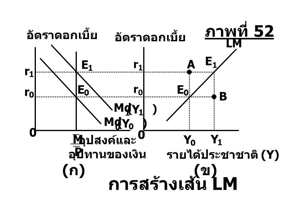 Y 1 Y 0 r 0 r0r0 E 0 0 0 0 Y 0 Md ( ) การสร้างเส้น LM รายได้ประชาชาติ (Y) อัตราดอกเบี้ย 1 Y 1 Md ( ) E 1 E 0 M P อุปสงค์และ อุปทานของเงิน (ก)(ก)(ข)(ข)