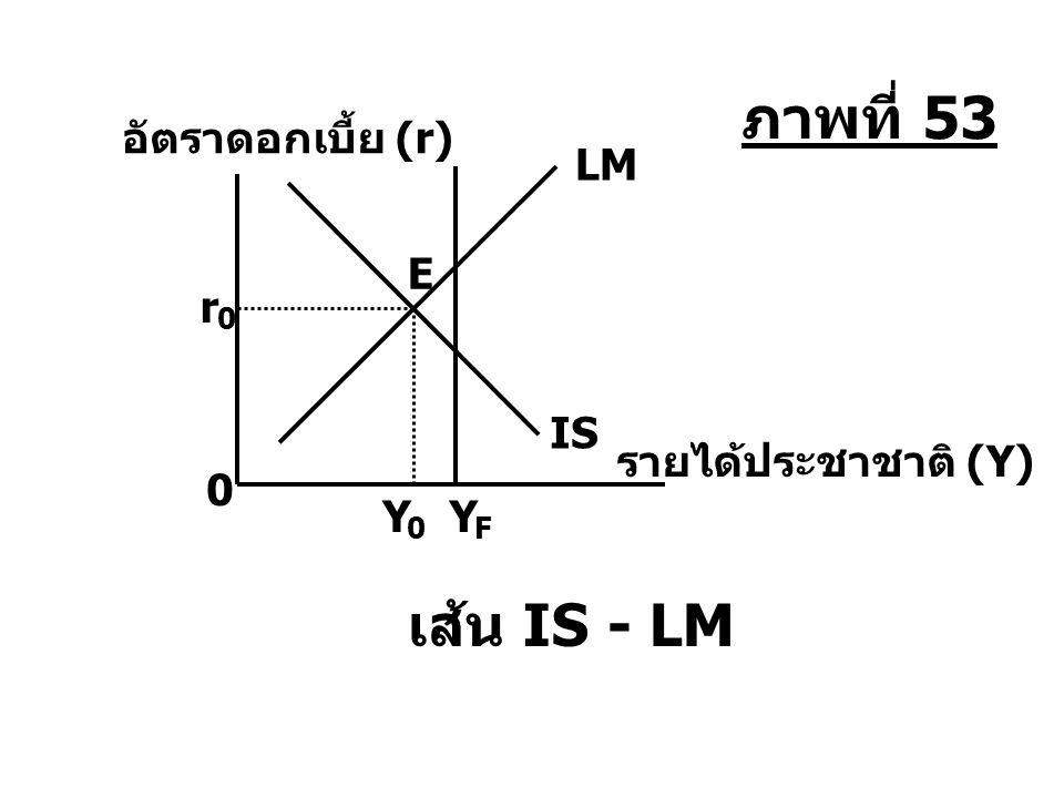 IS Y 0 Y F E r 0 LM 0 เส้น IS - LM รายได้ประชาชาติ (Y) อัตราดอกเบี้ย (r) ภาพที่ 53