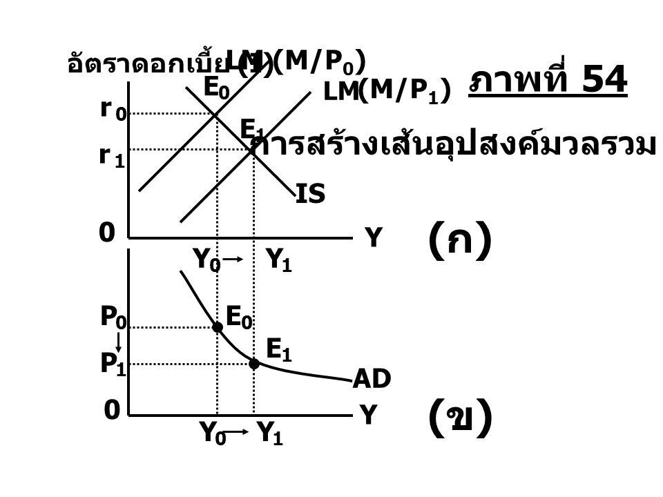 AD P 1 P 0 Y 0 0 Y 1 Y 1 Y 0 Y 0 E 1 E 0 อัตราดอกเบี้ย (I) Y (ข)(ข) E 1 r 1 E 0 r 0 LM ´ (M/P 1 ) LM (M/P 0 ) IS การสร้างเส้นอุปสงค์มวลรวม (ก)(ก) ภาพท
