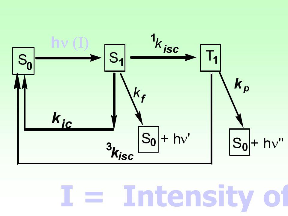 S 0 S 1 T 1 S 0 + h  k p 1 k isc h  k ic k f S 0 + h  3 k isc I = Intensity of light