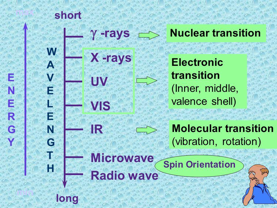 ช่วงสเปกตรัมของคลื่น แม่เหล็กไฟฟ้าที่ถูกนำมาใช้ ประโยชน์ในวิชาเคมี มีช่วง คลื่นกว้าง ๆ ในช่วงตั้งแต่รังสี แกมมา (  -rays) ที่มีพลังงาน สูงสุด ( ความย