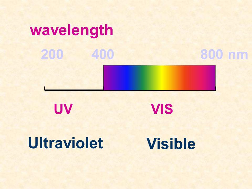 อะตอมหรือโมเลกุล ได้รับแสง ในช่วง Ultraviolet (UV) หรือ ในช่วงที่มองเห็นได้ดัวย ตาเปล่า (VISIBLE) แล้ว เกิดการเปลี่ยนแปลง เช่น เกิดการคายแสง หรือ เกิด