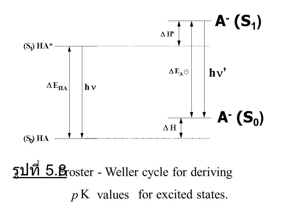 """""""Fr o ster-Weller Cycle"""" ใช้ในการหาค่า pK a ของสภาวะเร้า."""