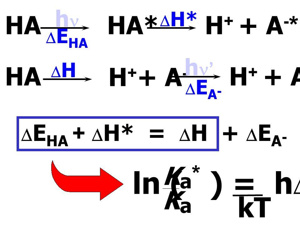 รูปที่ 5.8 Froster - Weller cycle for deriving p K values for excited states.  *  E HA (S 1 ) HA* (S 0 ) HA h  h '  E A A - (S 0 ) A - (S 1 )