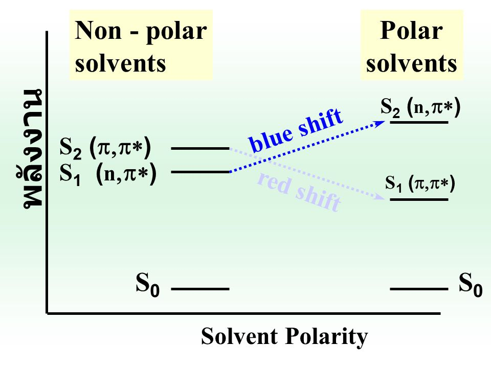 สรุป : Polar solvent จะ destabilized n ฎ  *transition