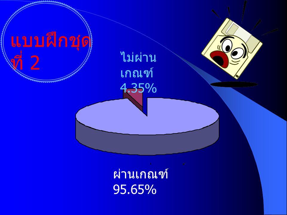 แบบฝึกชุดที่ 1 ไม่ผ่าน เกณฑ์ 4.35% ผ่านเกณฑ์ 95.65%