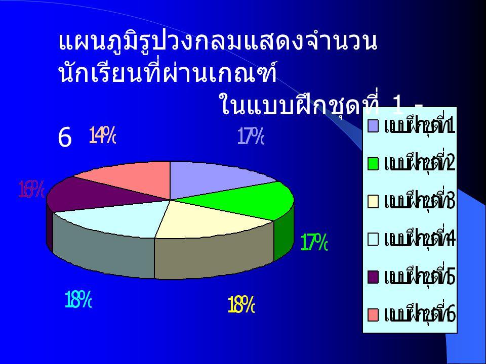 ผ่านเกณฑ์ 80.43 % ไม่ผ่านเกณฑ์ 19.57 % แบบฝึกชุดที่ 6