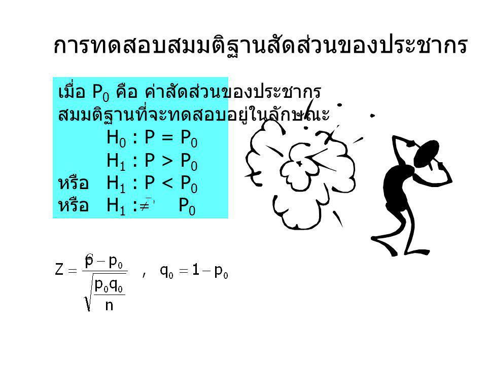 การทดสอบสมมติฐานสัดส่วนของประชากร เมื่อ P 0 คือ ค่าสัดส่วนของประชากร สมมติฐานที่จะทดสอบอยู่ในลักษณะ H 0 : P = P 0 H 1 : P > P 0 หรือ H 1 : P < P 0 หรื