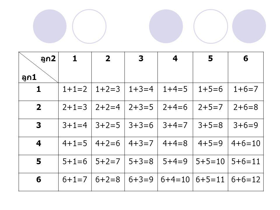 ลูก2 ลูก1 123456 11+1=21+2=31+3=41+4=51+5=61+6=7 22+1=32+2=42+3=52+4=62+5=72+6=8 33+1=43+2=53+3=63+4=73+5=83+6=9 44+1=54+2=64+3=74+4=84+5=94+6=10 55+1
