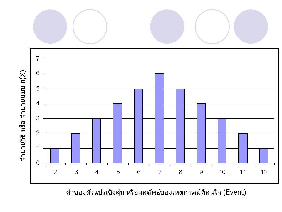 ค่าของตัวแปรเชิงสุ่ม หรือผลลัพธ์ของเหตุการณ์ที่สนใจ (Event) จำนวนวิธี หรือ จำนวนแบบ n(X)