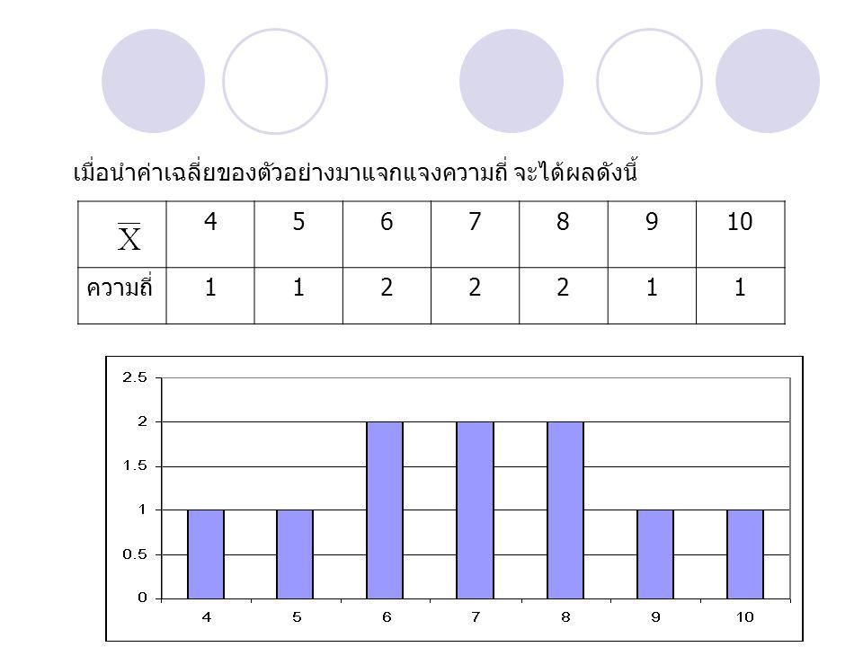 เมื่อนำค่าเฉลี่ยของตัวอย่างมาแจกแจงความถี่ จะได้ผลดังนี้ 45678910 ความถี่1122211