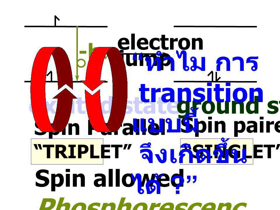 "electron jump -h  excited state Spin paired ""SINGLET"" ground state Spin allowed Phosphorescenc e Spin Parallel ""TRIPLET"""