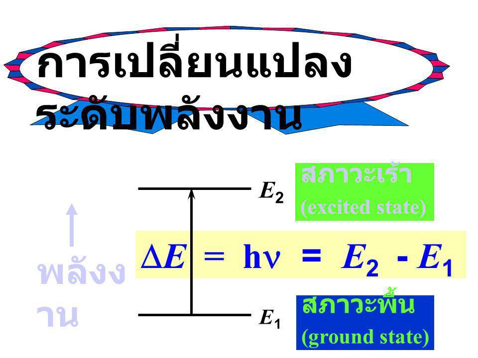  E = h  = E 2 - E 1 สภาวะเร้า (excited state) E2E2 E1E1 พลังง าน สภาวะพื้น (ground state) การเปลี่ยนแปลง ระดับพลังงาน