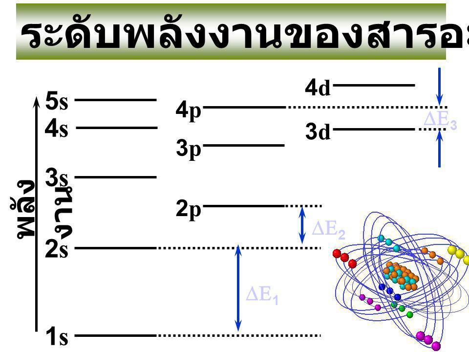 พลัง งาน       4d 3d 4p 3p 2p 3s 4s 2s 1s 5s ระดับพลังงานของสารอะตอมเดี่ยว