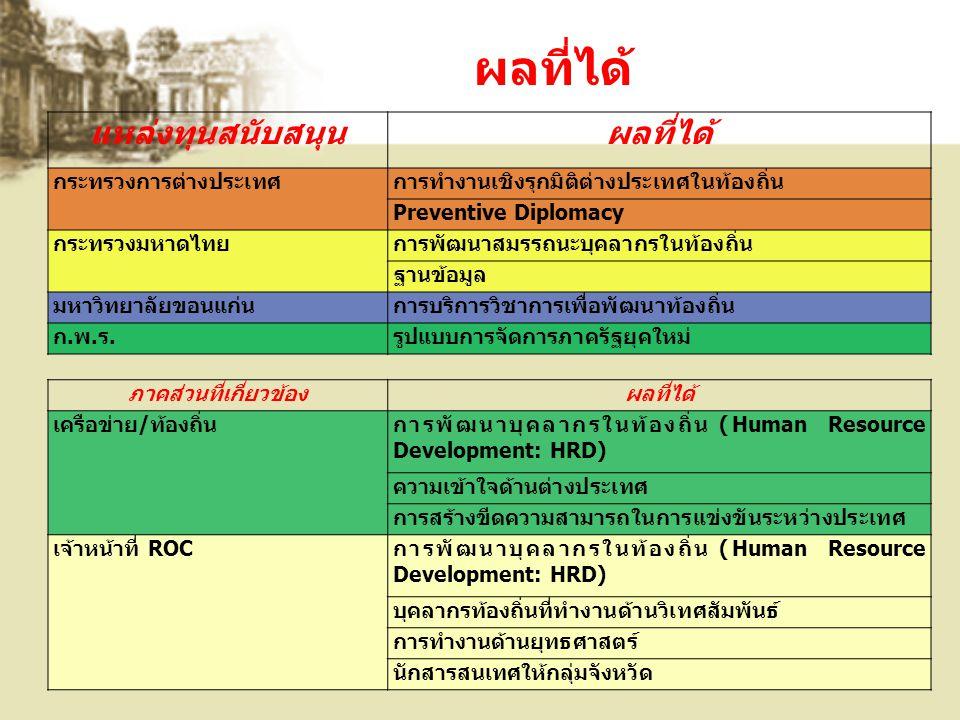แหล่งทุนสนับสนุนผลที่ได้ กระทรวงการต่างประเทศการทำงานเชิงรุกมิติต่างประเทศในท้องถิ่น Preventive Diplomacy กระทรวงมหาดไทยการพัฒนาสมรรถนะบุคลากรในท้องถิ่น ฐานข้อมูล มหาวิทยาลัยขอนแก่นการบริการวิชาการเพื่อพัฒนาท้องถิ่น ก.พ.ร.รูปแบบการจัดการภาครัฐยุคใหม่ ภาคส่วนที่เกี่ยวข้องผลที่ได้ เครือข่าย/ท้องถิ่นการพัฒนาบุคลากรในท้องถิ่น (Human Resource Development: HRD) ความเข้าใจด้านต่างประเทศ การสร้างขีดความสามารถในการแข่งขันระหว่างประเทศ เจ้าหน้าที่ ROCการพัฒนาบุคลากรในท้องถิ่น (Human Resource Development: HRD) บุคลากรท้องถิ่นที่ทำงานด้านวิเทศสัมพันธ์ การทำงานด้านยุทธศาสตร์ นักสารสนเทศให้กลุ่มจังหวัด ผลที่ได้