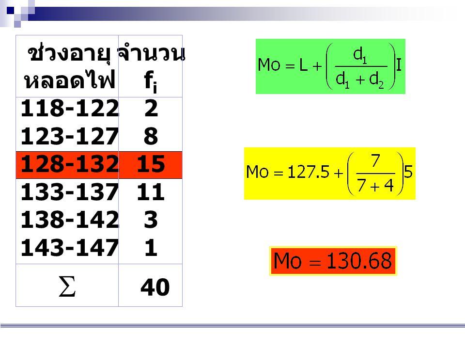 ค่าแนวโน้มเข้าสู่ส่วนกลาง ช่วงอายุ หลอดไฟ 118-122 123-127 128-132 133-137 138-142 143-147 จำนวน f i 2 8 15 11 3 1  40