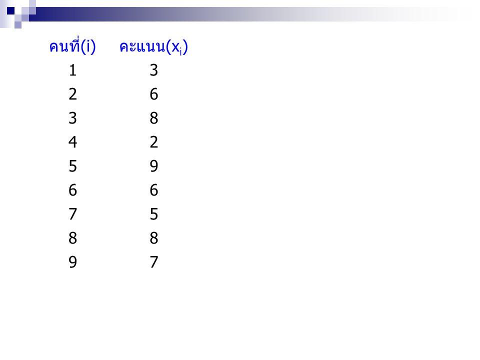 คนที่(i)คะแนน(x i )x i -m|x i -m|(x i -m) 2 13-339 26000 38224 42-4416 59339 66000 7511 88224 97111 รวม5401644 เฉลี่ย(m)6.001.784.89 2.21