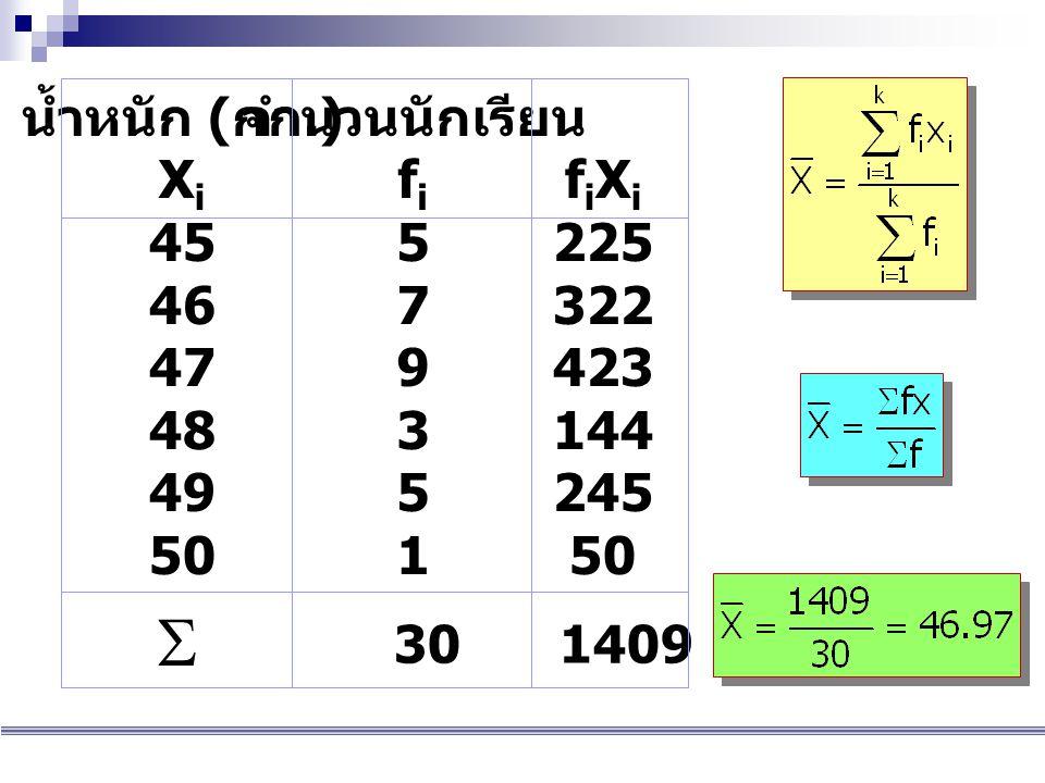 น้ำหนัก ( กก.) XiXi 45 46 47 48 49 50 จำนวนนักเรียน fifi 5 7 9 3 5 1 fiXifiXi 225 322 423 144 245 50  301409