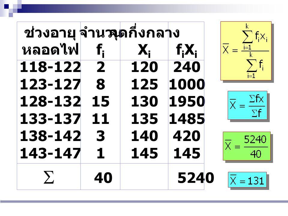 ช่วงอายุ หลอดไฟ 118-122 123-127 128-132 133-137 138-142 143-147 จำนวน fifi 2 8 15 11 3 1 fiXifiXi 240 1000 1950 1485 420 145  405240 จุดกึ่งกลาง XiXi