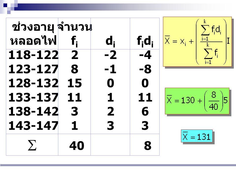 ช่วงอายุ หลอดไฟ 118-122 123-127 128-132 133-137 138-142 143-147 จำนวน f i 2 8 15 11 3 1 f i d i -4 -8 0 11 6 3  408 d i -2 -1 0 1 2 3