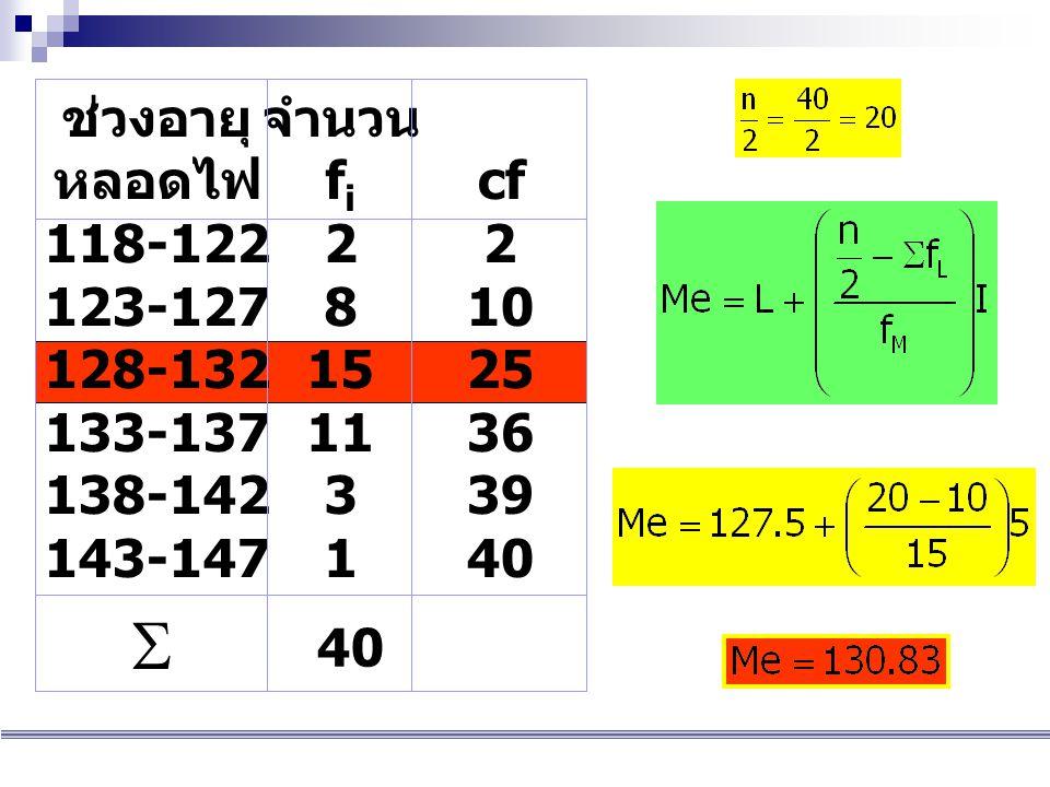 ช่วงอายุ หลอดไฟ 118-122 123-127 128-132 133-137 138-142 143-147 จำนวน f i 2 8 15 11 3 1  40 cf 2 10 25 36 39 40