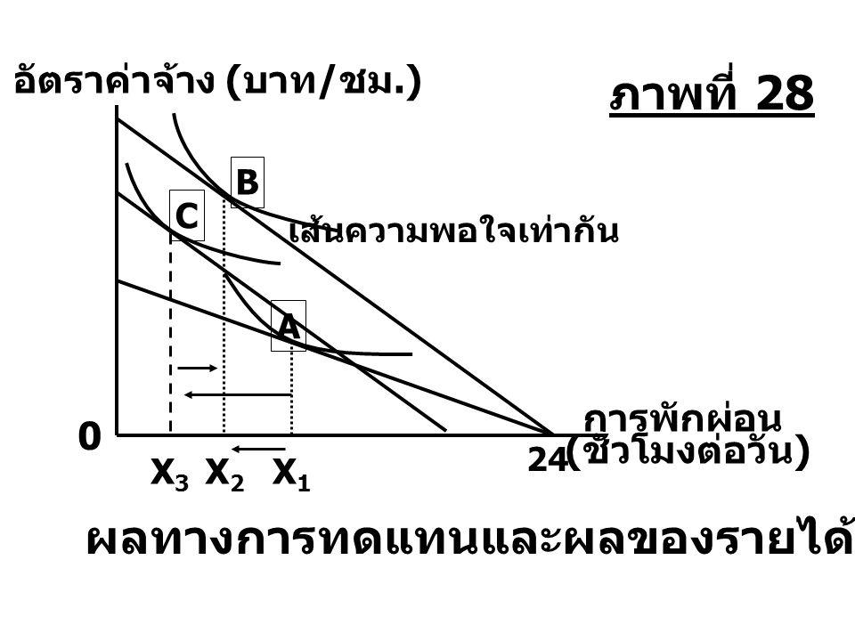 X3X3 X2X2 X1X1 อัตราค่าจ้าง ( บาท / ชม.) เส้นความพอใจเท่ากัน B C A 0 การพักผ่อน ( ชั่วโมงต่อวัน ) 24 ผลทางการทดแทนและผลของรายได้ของแรงงาน ภาพที่ 28