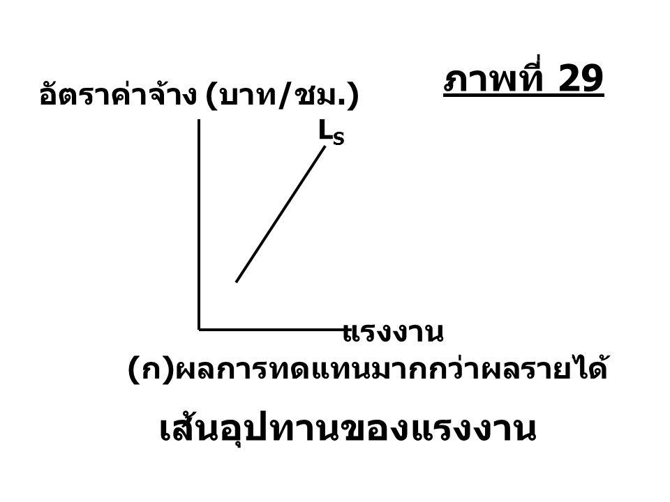 LSLS แรงงาน อัตราค่าจ้าง ( บาท / ชม.) (ก)ผลการทดแทนมากกว่าผลรายได้ เส้นอุปทานของแรงงาน ภาพที่ 29