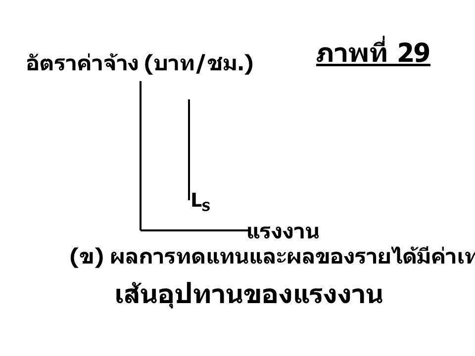 LSLS แรงงาน อัตราค่าจ้าง ( บาท / ชม.) ( ข ) ผลการทดแทนและผลของรายได้มีค่าเท่ากัน เส้นอุปทานของแรงงาน ภาพที่ 29
