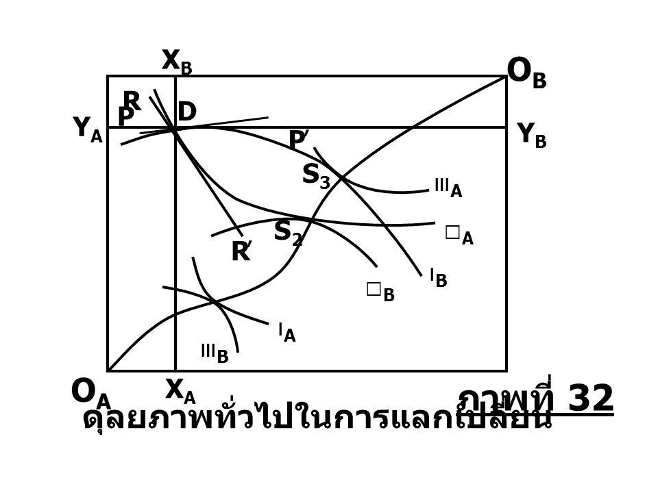 ⅠBⅠB ⅡAⅡA ⅢAⅢA ⅠAⅠA ⅢBⅢB ⅡBⅡB S2S2 S3S3 YAYA XAXA XBXB ดุลยภาพทั่วไปในการแลกเปลี่ยน ' R R D ' P P OBOB OAOA YBYB ภาพที่ 32