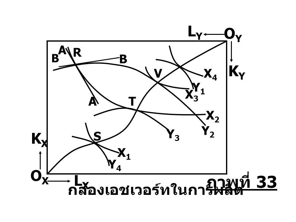 A A Y4Y4 S X1X1 T Y3Y3 Y2Y2 X2X2 Y1Y1 X4X4 LYLY KYKY OYOY LXLX KXKX OXOX กล่องเอชเวอร์ทในการผลิต R B B V X3X3 ภาพที่ 33
