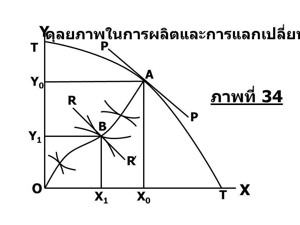 B O Y0Y0 Y1Y1 T T ' R R X1X1 X0X0 X Y ดุลยภาพในการผลิตและการแลกเปลี่ยน A P P ภาพที่ 34