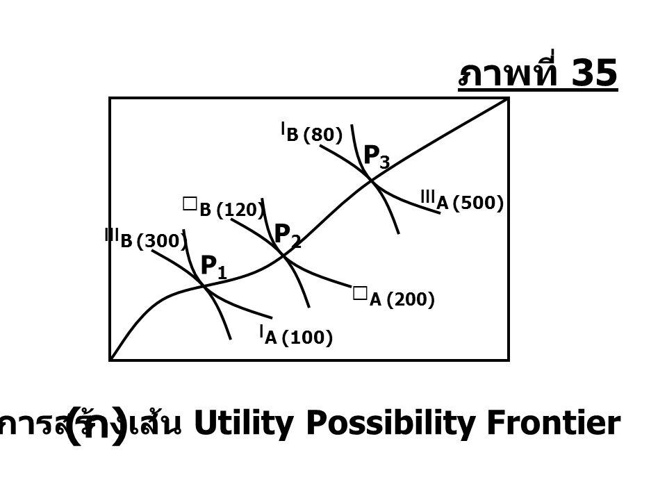 การสร้างเส้น Utility Possibility Frontier Ⅱ B (120) Ⅰ B (80) Ⅲ B (300) Ⅰ A (100) P1P1 Ⅲ A (500) P3P3 Ⅱ A (200) P2P2 (ก)(ก) ภาพที่ 35