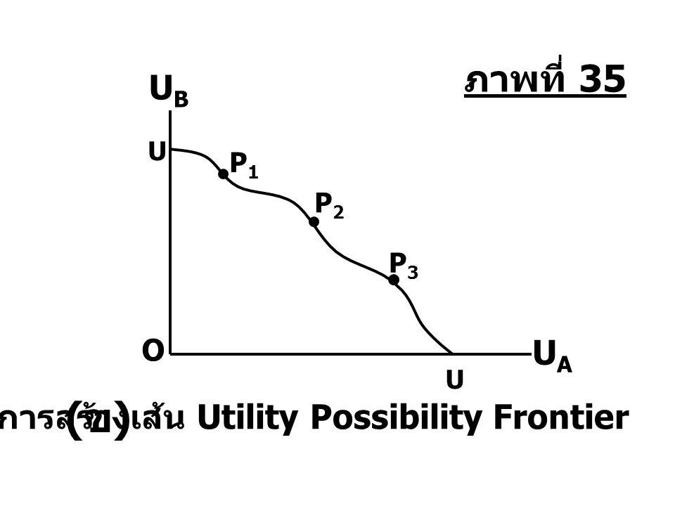 U U O UAUA UBUB P1P1 P2P2 P3P3 การสร้างเส้น Utility Possibility Frontier (ข)(ข) ภาพที่ 35