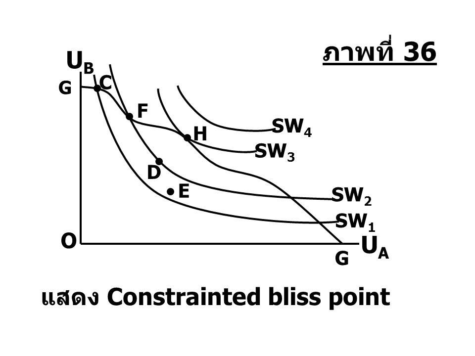O SW 4 UAUA UBUB แสดง Constrainted bliss point G H SW 3 D F SW 2 E C SW 1 G ภาพที่ 36