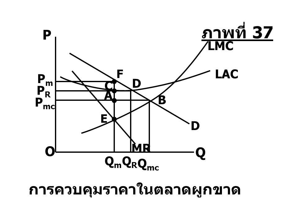 QmQm QRQR O Q P mc A D Q mc B MR P การควบคุมราคาในตลาดผูกขาด LAC C PRPR D LMC E PmPm F ภาพที่ 37