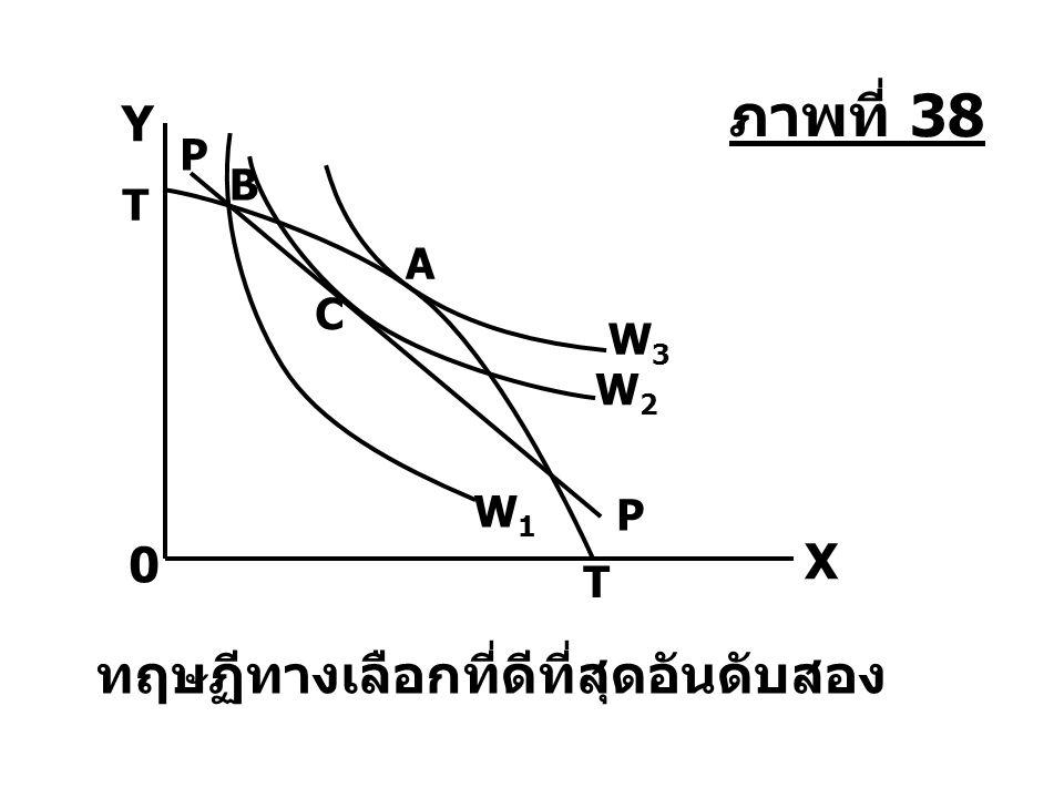 B W1W1 A W3W3 W2W2 C P P T T 0 X Y ทฤษฏีทางเลือกที่ดีที่สุดอันดับสอง ภาพที่ 38