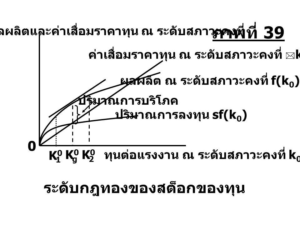 K0K0 1 K0K0 g K0K0 2 ระดับกฎทองของสต็อกของทุน ปริมาณการบริโภค ปริมาณการลงทุน sf(k 0 ) ผลผลิต ณ ระดับสภาวะคงที่ f(k 0 ) ค่าเสื่อมราคาทุน ณ ระดับสภาวะคง