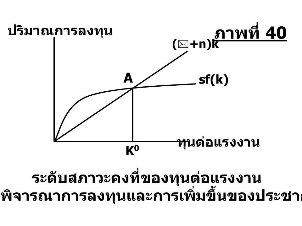 ปริมาณการลงทุน ทุนต่อแรงงาน sf(k) K0K0 ระดับสภาวะคงที่ของทุนต่อแรงงาน เมื่อพิจารณาการลงทุนและการเพิ่มขึ้นของประชากร (+n)k(+n)k A ภาพที่ 40