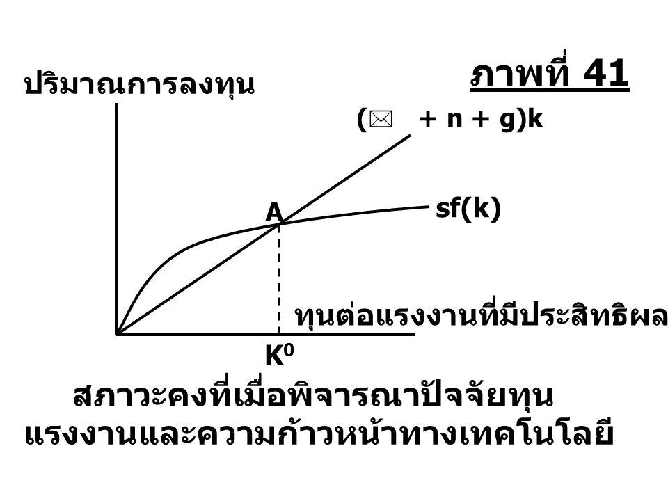 สภาวะคงที่เมื่อพิจารณาปัจจัยทุน แรงงานและความก้าวหน้าทางเทคโนโลยี ปริมาณการลงทุน ทุนต่อแรงงานที่มีประสิทธิผล K0K0 sf(k) ภาพที่ 41 (  + n + g)k A