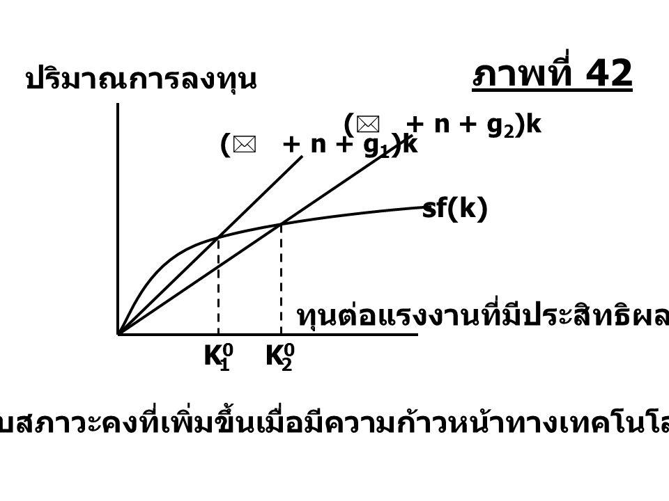 K0K0 1 K0K0 2 sf(k) ระดับสภาวะคงที่เพิ่มขึ้นเมื่อมีความก้าวหน้าทางเทคโนโลยี ปริมาณการลงทุน ทุนต่อแรงงานที่มีประสิทธิผล (  + n + g 1 )k (  + n + g 2