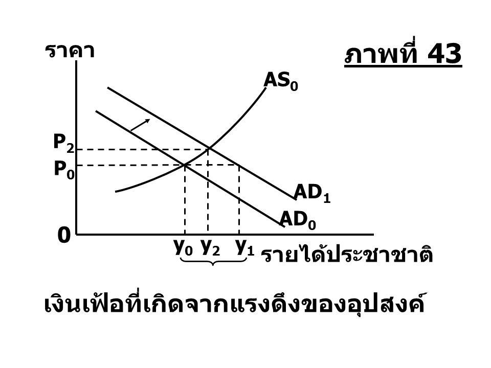 y0y0 y2y2 y1y1 AD 0 AS 0 AD 1 P2P2 P0P0 รายได้ประชาชาติ ราคา 0 เงินเฟ้อที่เกิดจากแรงดึงของอุปสงค์ ภาพที่ 43