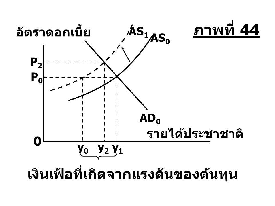 อัตราดอกเบี้ย เงินเฟ้อที่เกิดจากแรงดันของต้นทุน รายได้ประชาชาติ y0y0 y2y2 y1y1 AD 0 AS 0 P2P2 P0P0 0 AS 1 ภาพที่ 44