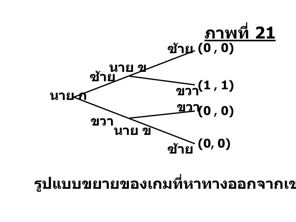 รูปแบบขยายของเกมที่หาทางออกจากเขาวงกต นาย ข ซ้าย นาย ก ซ้าย ขวา ซ้าย (0, 0) (1, 1) (0, 0) ภาพที่ 21