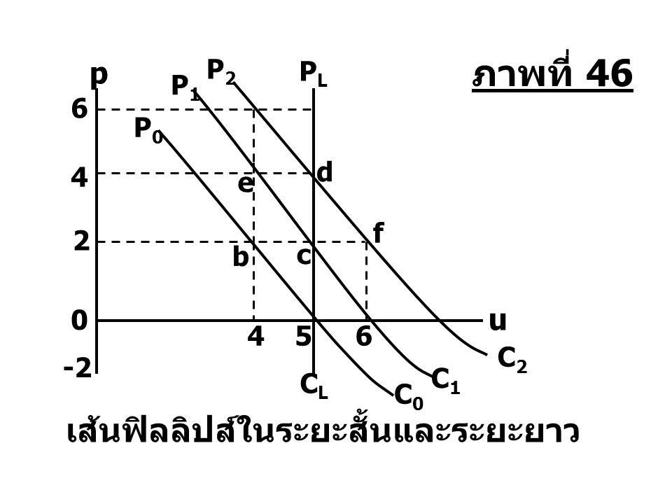 PLPL CLCL 4 0 -2 6 4 d e C2C2 P2P2 2 b c C1C1 P1P1 5 C0C0 P0P0 เส้นฟิลลิปส์ในระยะสั้นและระยะยาว u p f 6 ภาพที่ 46